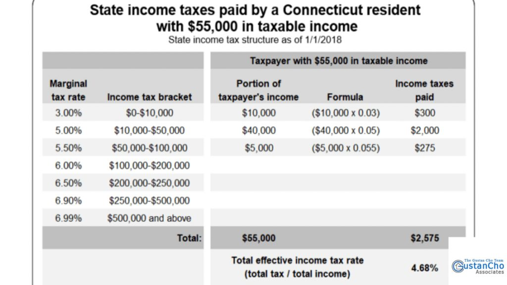 What are State income taxes paid by a Connecticut resident with $55,000 in taxable income