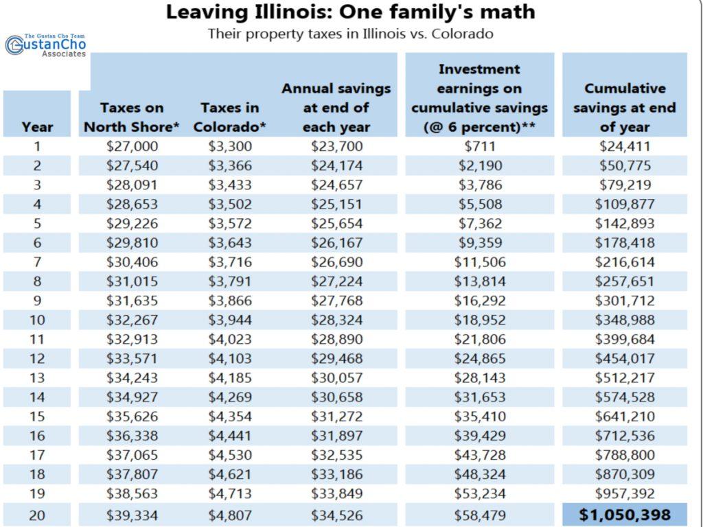 Leaving Illinois: One family's math