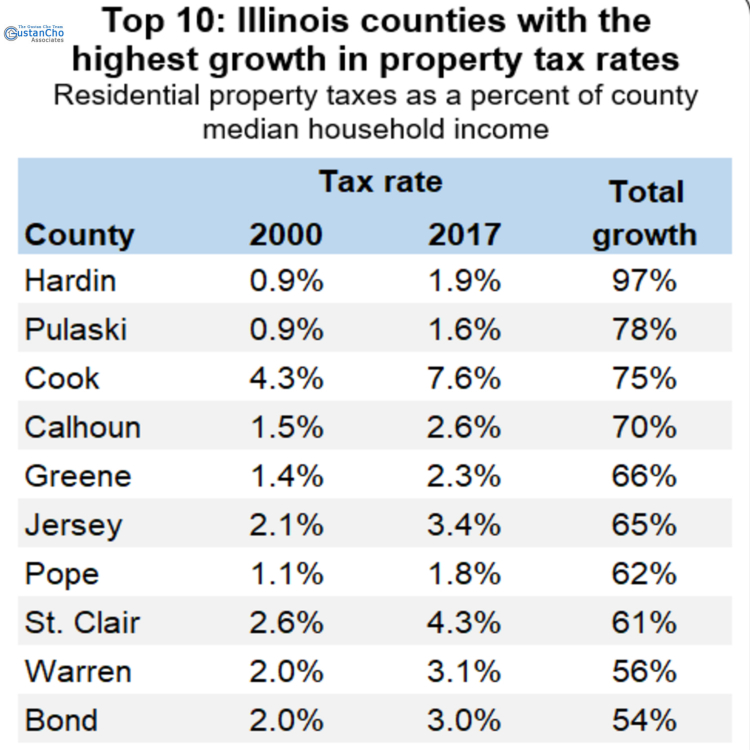 Top 10: Illinois counties with the highest growth in property tax rates