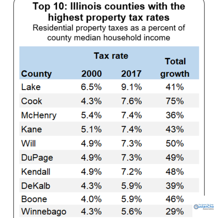 Top 10: Illinois counties with the highest property tax rates