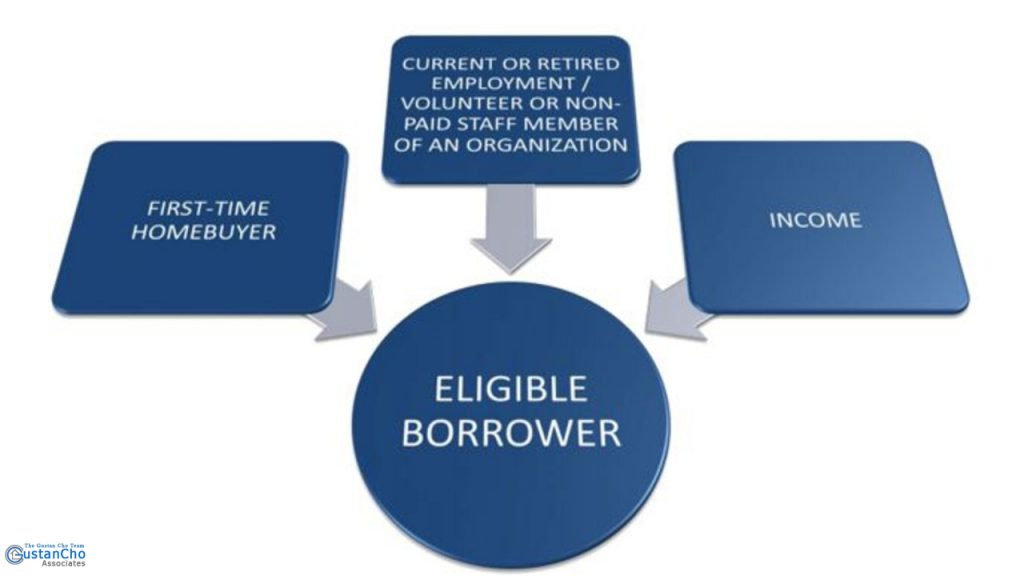 What are Eligibility Requirements For The 2% Down Payment Assistance Grant