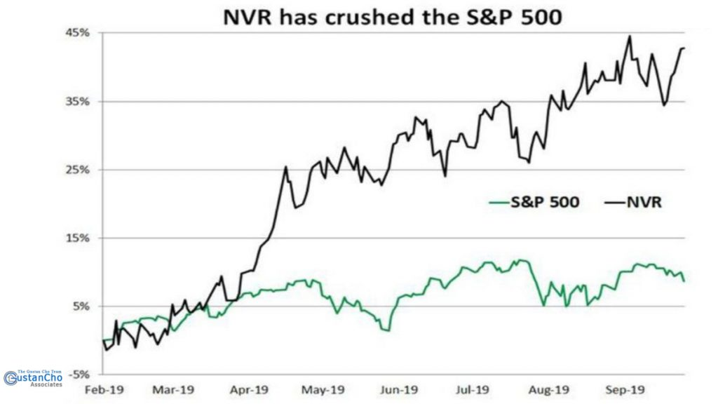 NVR has crushed the S&P 500