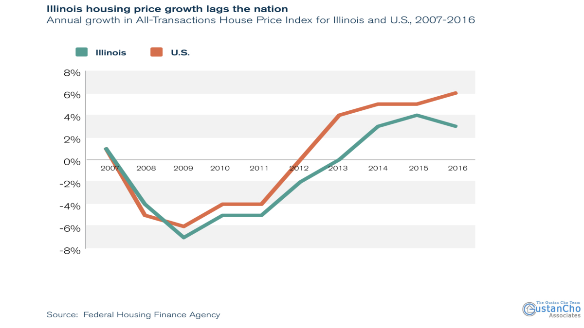 Why Illinois housing price growth lags the nation ?