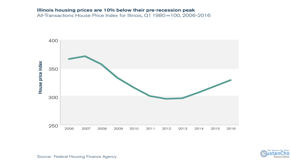 What happened is that housing prices in Illinois are 10% lower than their peak before the recession