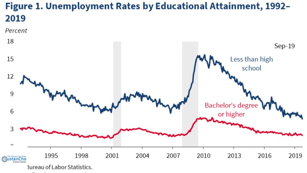 Unemployment Rates by Educational Attainment