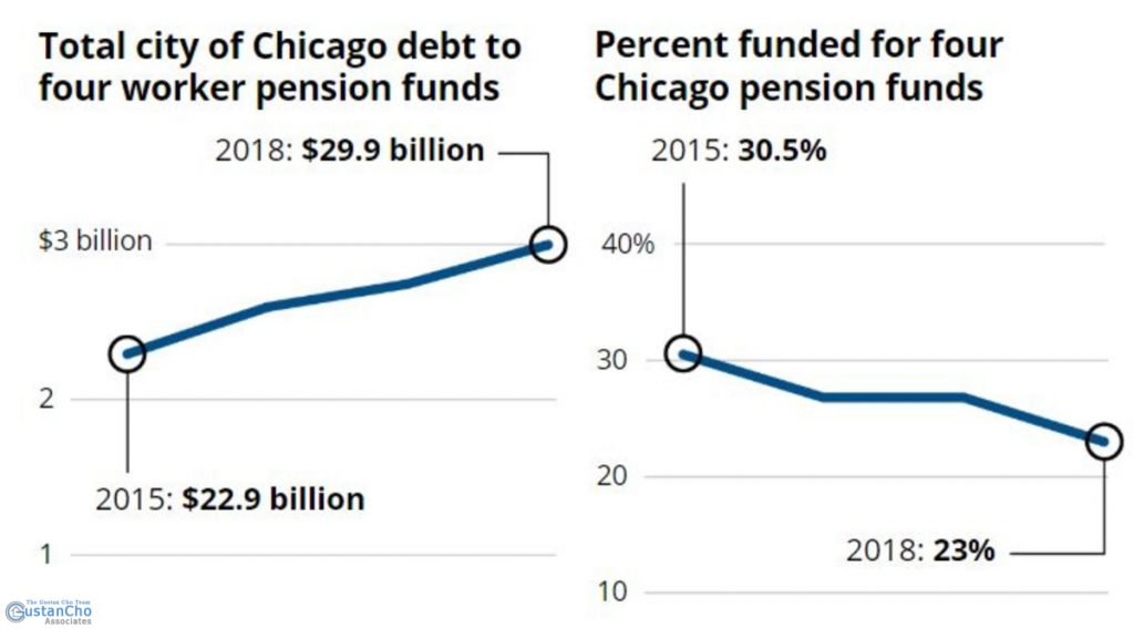Total city of Chicago debt to four worker pension funds
