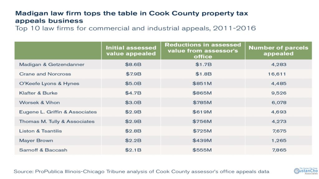 Medigan law firm tops the table in Cook Country property tax appeals business