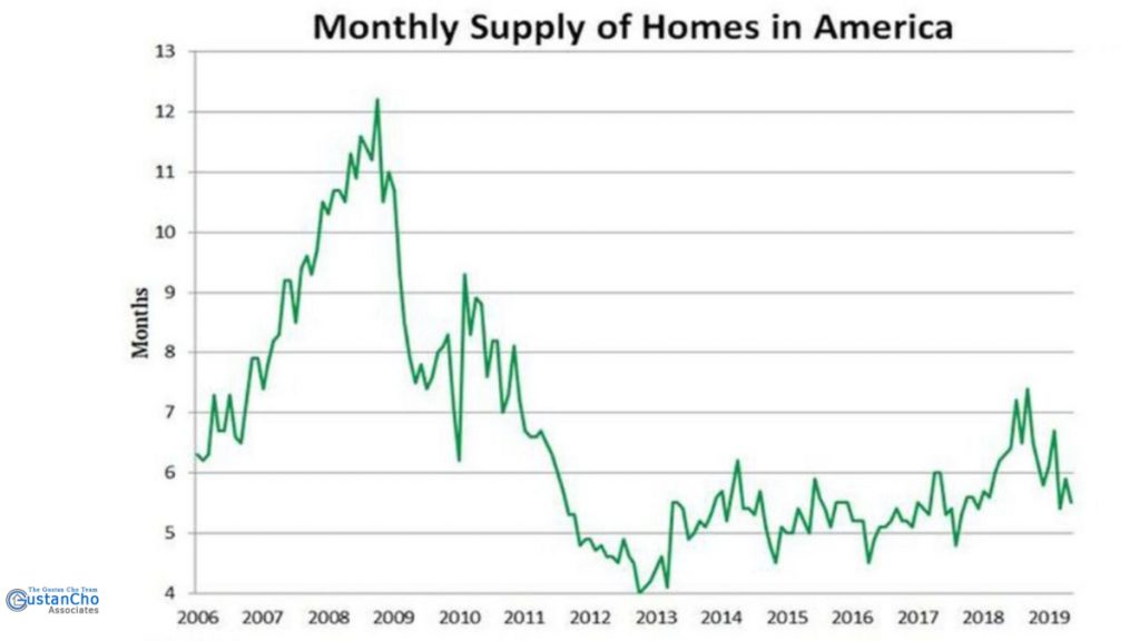 Monthly supply of homes in America