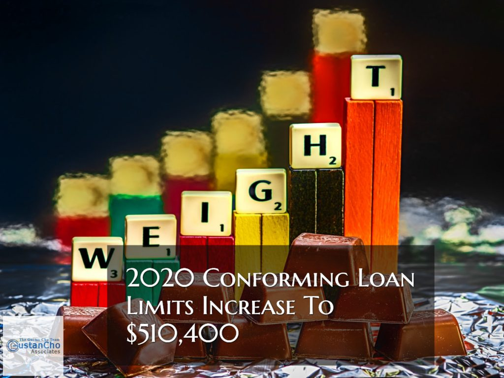 2020 Conforming Loan Limits