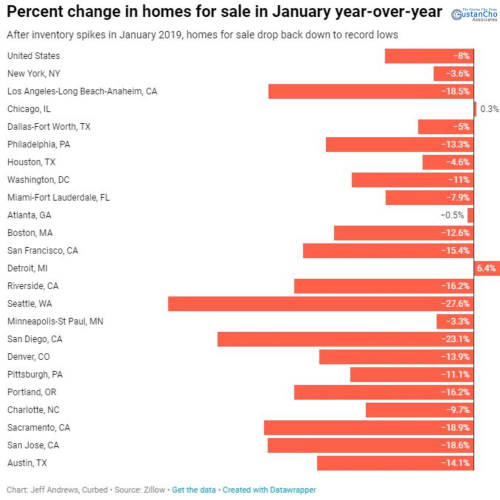 What is the percentage change of homes for sale in January on an annual basis