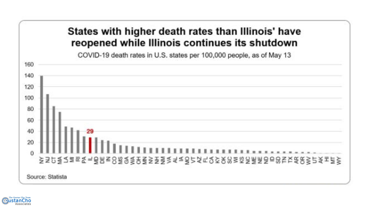 States with higher death rates than Illinois' have reopened while Illinois continues its shutdown