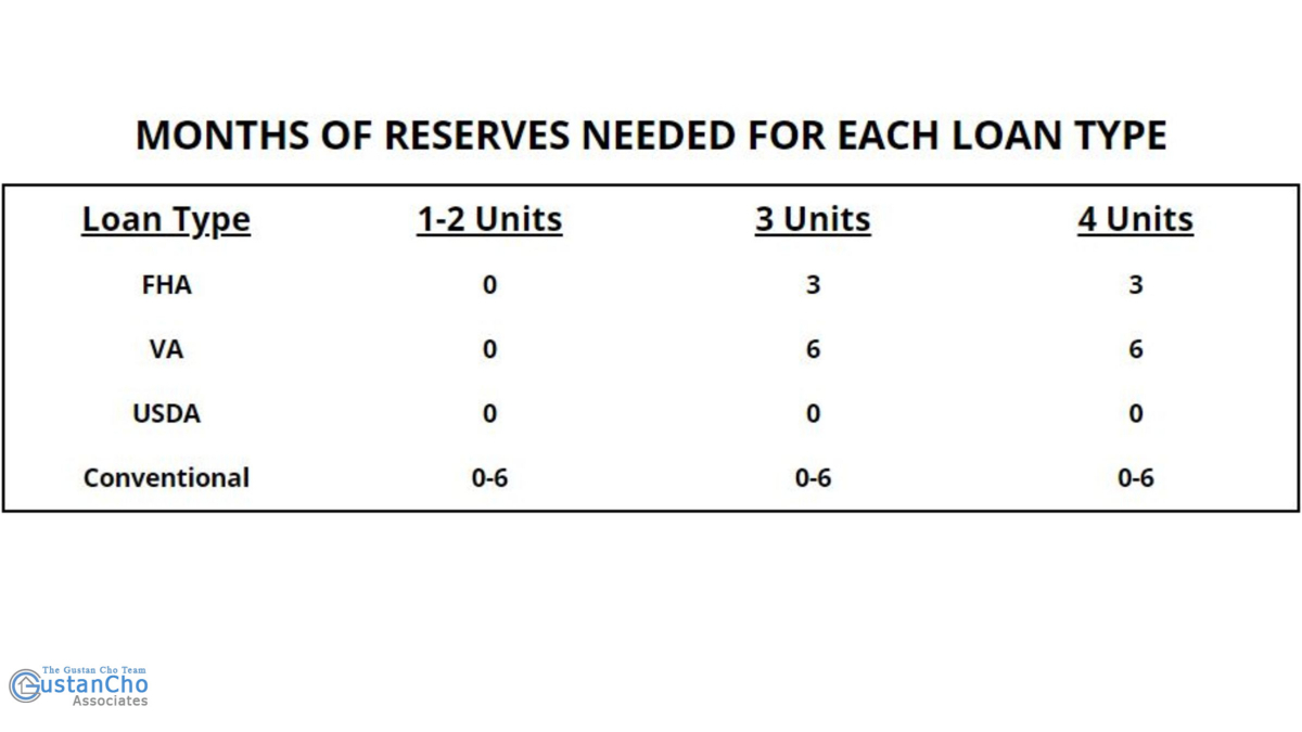 WHAT ARE MONTHLY RESERVES NEEDING ANY KIND OF LOAN