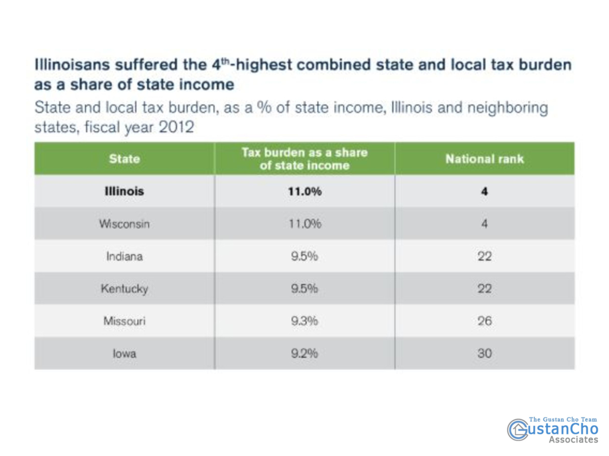 Whether Illinois residents had the fourth highest combined state and local tax burden as a share of the state's income