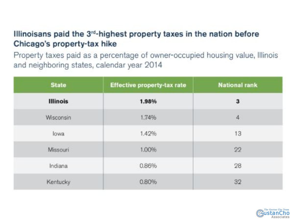 Why Illinisans paid the 3rd highest property taxes in the nation before Chicago's property tax hike