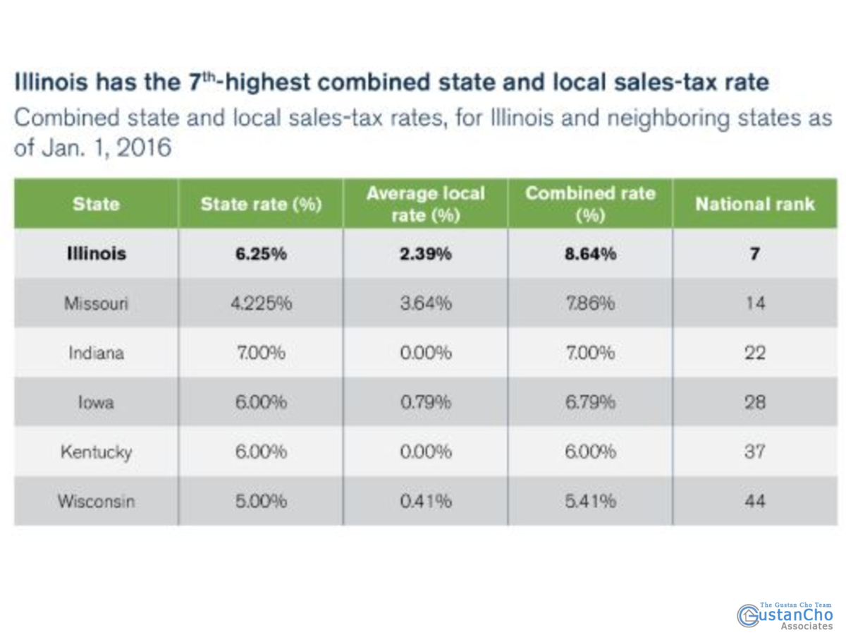 Illinois has the 7th highest combined state and local sales tax rate
