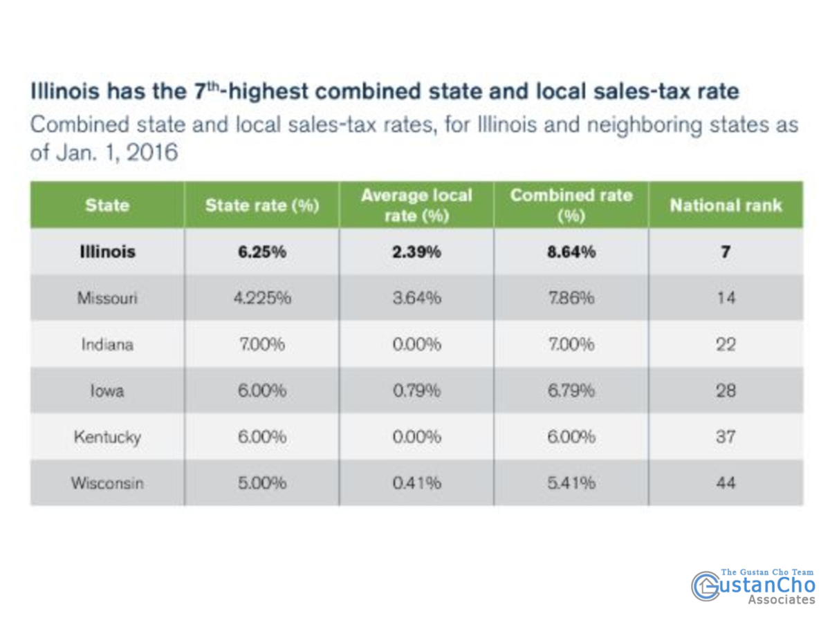 Why Illinois has the 7th highest combined state and local sales tax rate