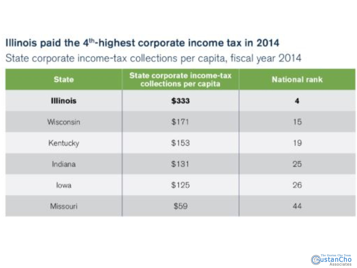 Illinois paid the 4th highest corprate income tax in 2014