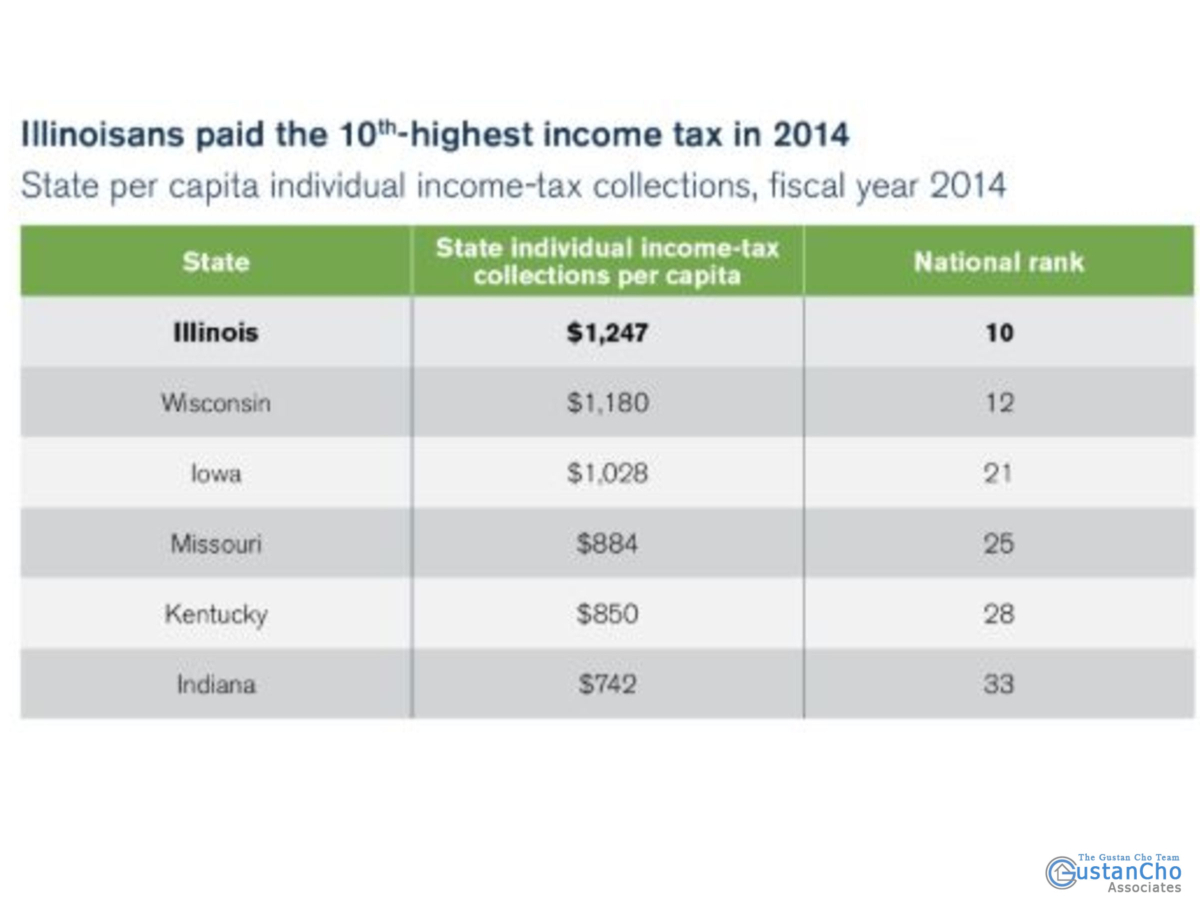 Why Illinoisans paid the 10th highest income tax in 2014