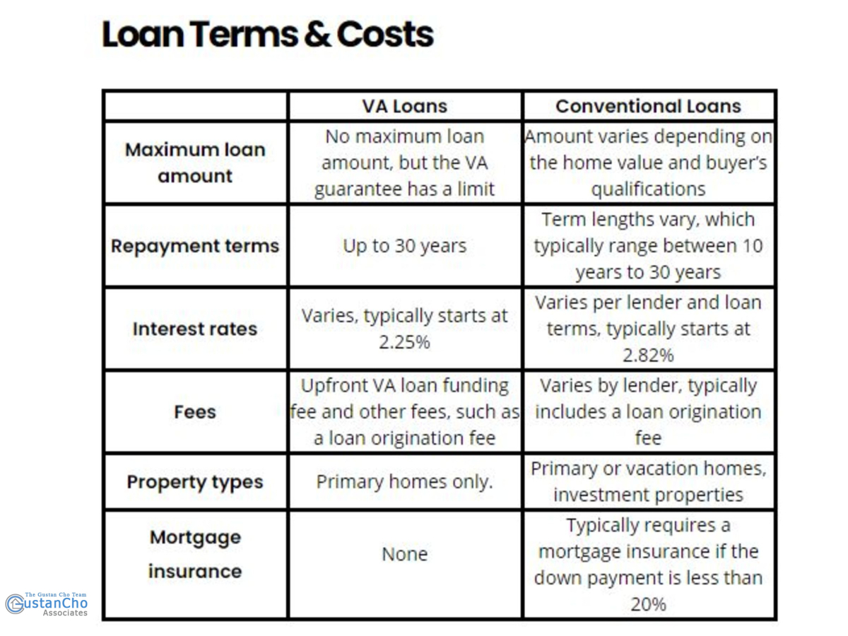 What are the terms and costs of the loan