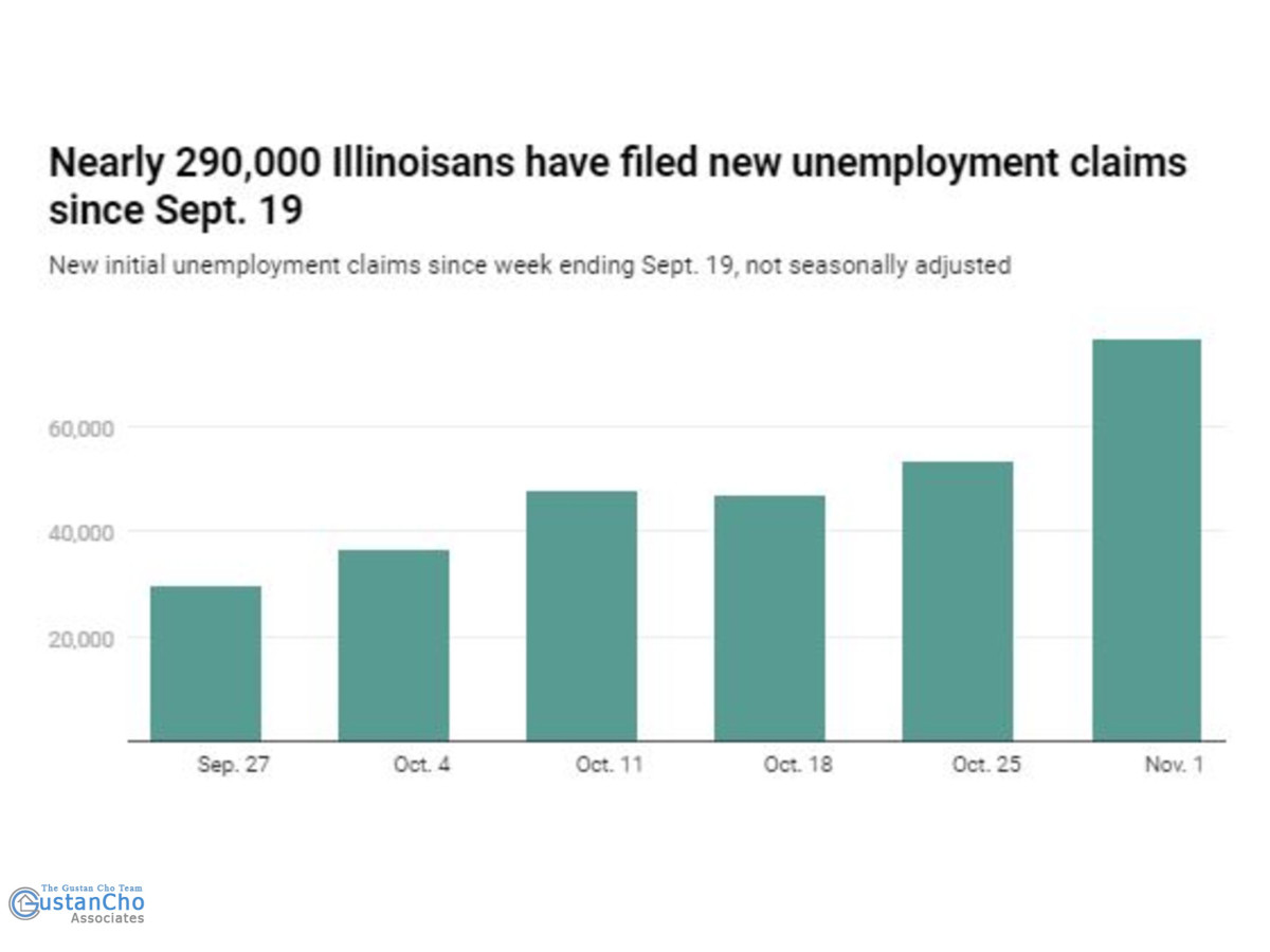 Have 290,000 Illinois residents been unemployed?
