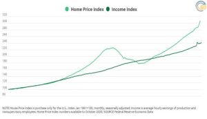 Incomes aren't keeping pace with housing prices