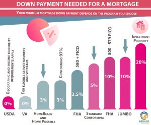 FHA Loans With 500 FICO Down Payment Mortgage Guidelines
