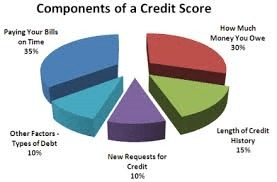 Components Of Credit Scores