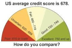 What Happens If Credit Scores Drop During Mortgage Process