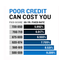 Credit Scores Can Cost You
