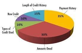 Credit Scores Components