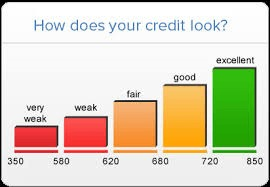 Credit Scores And Credit Report