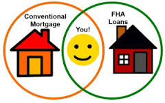 Benefits Of FHA Loan Versus Conventional Loan