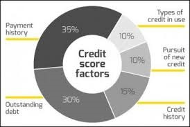 Importance of Credit Scores