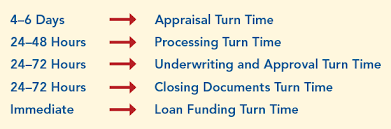 Mortgage Processing